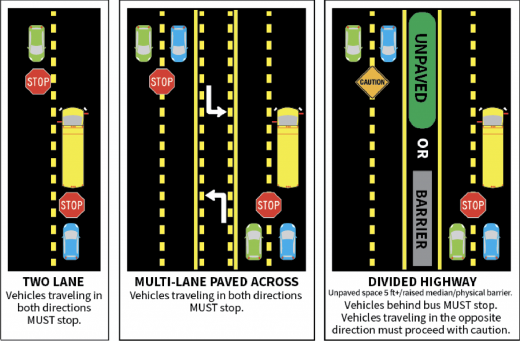 All vehicle traffic must stop when a school bus has it's red blinking lights on. If there is an unpaved median of 5 feet, or a barrier, traffic heading in the opposite direction of the bus can continue to travel.